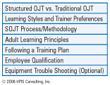 Figure 1	On-the-Job Training: Train the Trainer Curriculum Key Topics