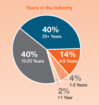 Years in the industry