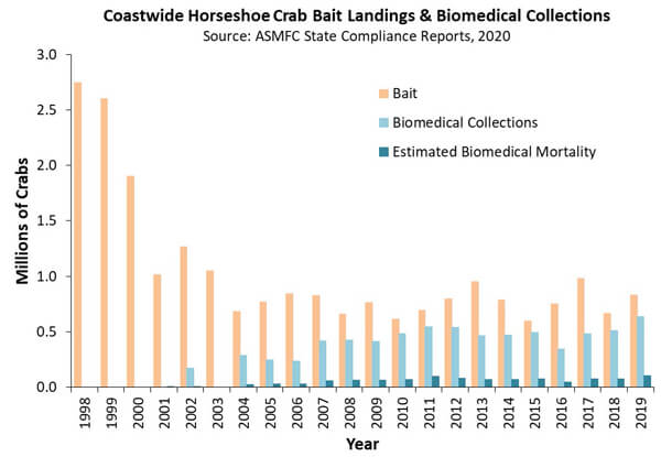 Bar chart showing the Coastwide bait landings and biomedical collections from 1998 through 2019