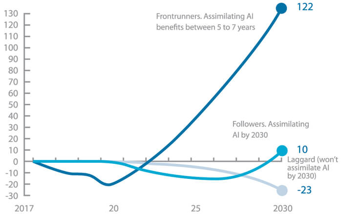 A graph forecasting about the expected benefits that frontrunners in AI adoption will get during the next years versus their followers