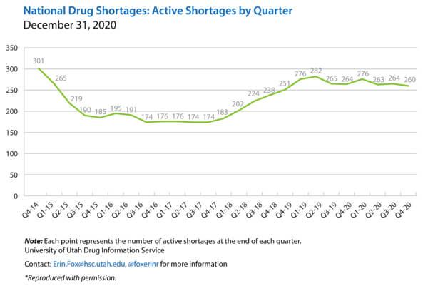 A line graph platting the National Drug Shortages by Quarter, 2014 through 2020