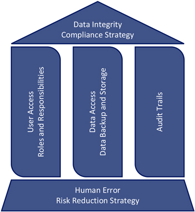 Figure showing Data Integrity as a house structure. Data Integrity Compliance Strategy as the roof with Human Error Risk Reduction as the foundation.
