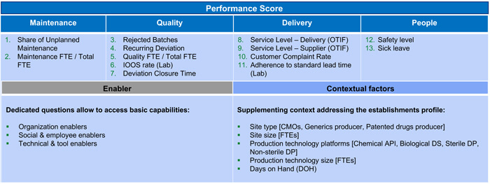 Figure showing the Baseline Pharmaceutical Quality Management Assessment