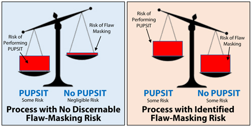 Two scenarios of Flaw Masking risk