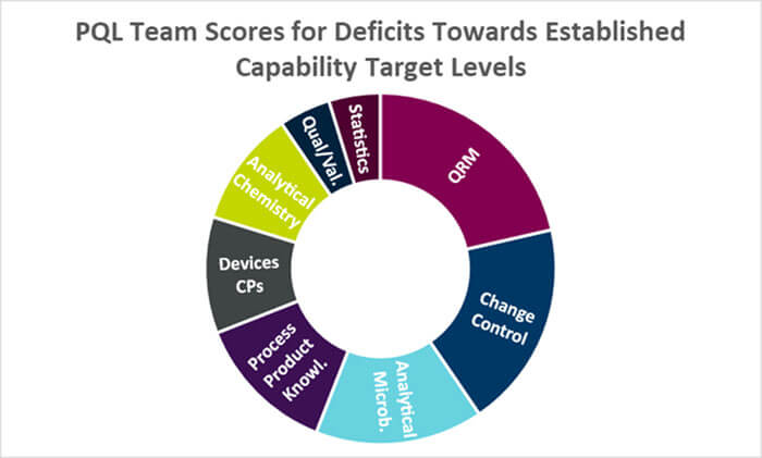 PQL Team Scores for Deficits Towards Established Capability Target Levels shown as a pie chart