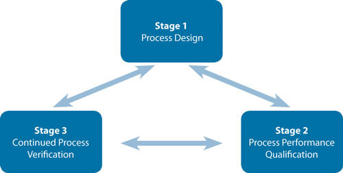 Three Stages of Process Validation