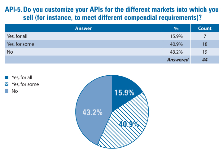 Question from 2021 Post-Approval Change Issues and Impacts Survey and accompanying pie chart: Do you customize your APIs for the different markets into which you sell (for instance, to meet different compendial requirements)?