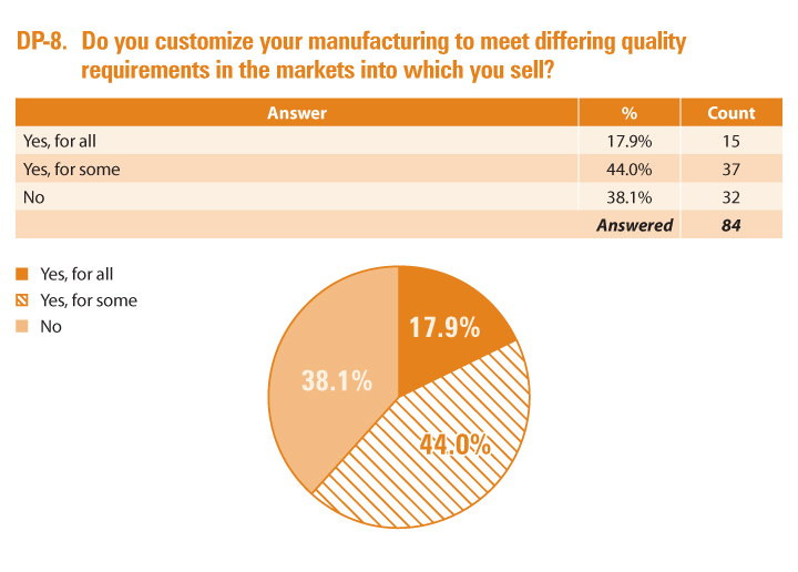 Question from 2021 Post-Approval Change Issues and Impacts Survey and accompanying pie chart: Do you customize your manufacturing to meet differing quality requirements in the markets into which you sell?