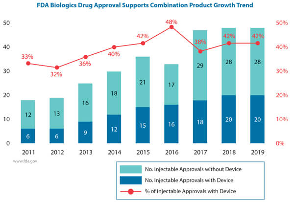 A graph showing use of Injectable combination product development