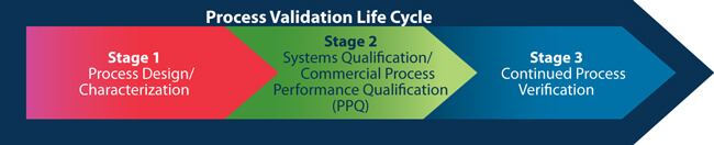 A chevron graph showing the process validation life cycle in 3 stages