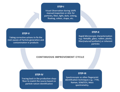 A chart showing the Continuous Improvement Cycle in 5 steps