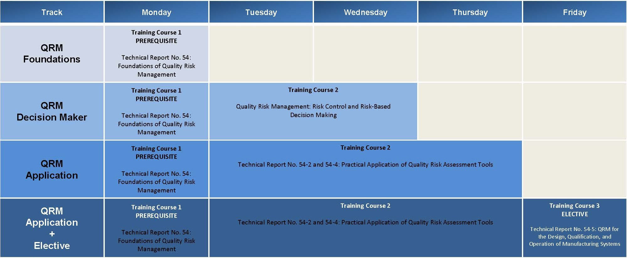 Required Training Courses